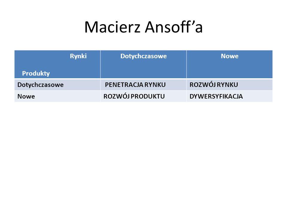 Macierz Ansoff'a Rynki Produkty Dotychczasowe Nowe PENETRACJA RYNKU