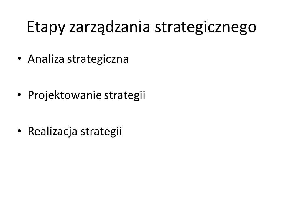 Etapy zarządzania strategicznego