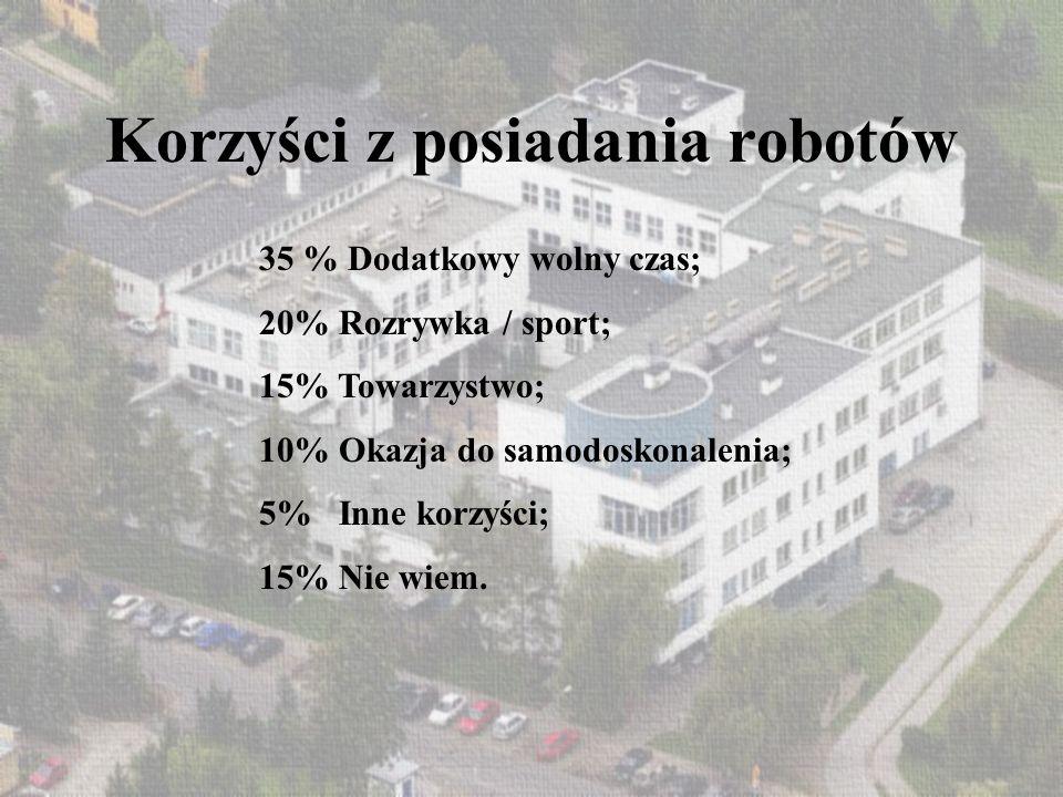 Korzyści z posiadania robotów