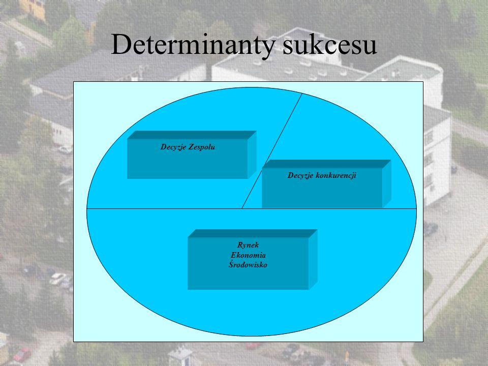 Determinanty sukcesu Decyzje Zespołu Decyzje konkurencji Rynek