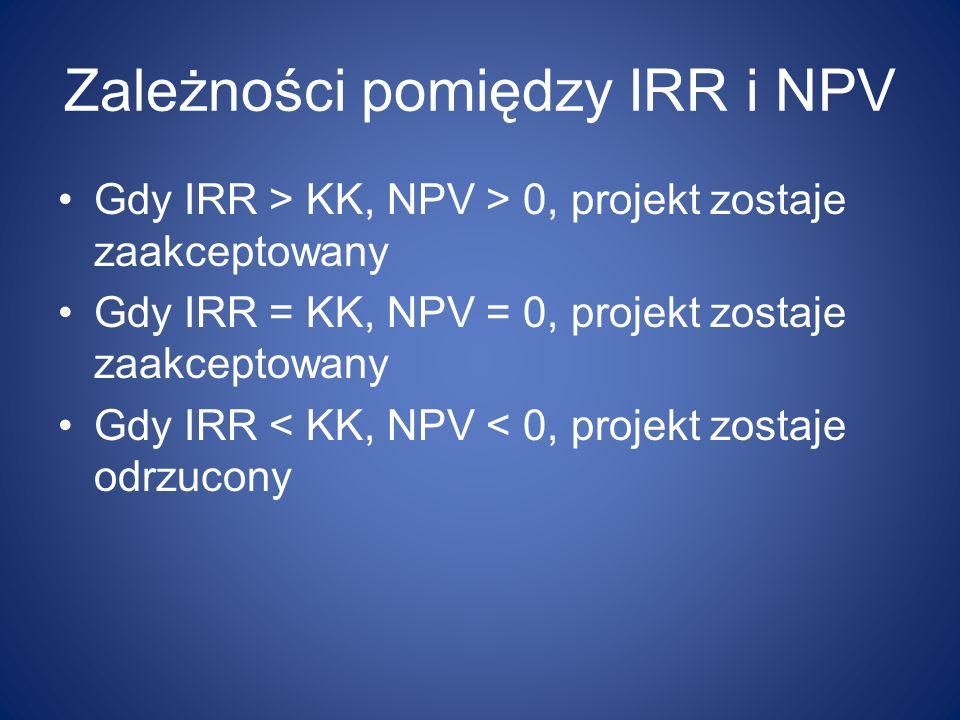Zależności pomiędzy IRR i NPV