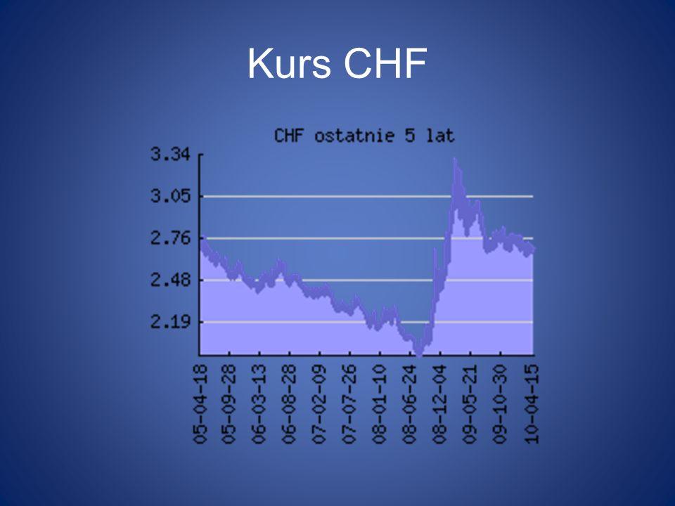 Kurs CHF