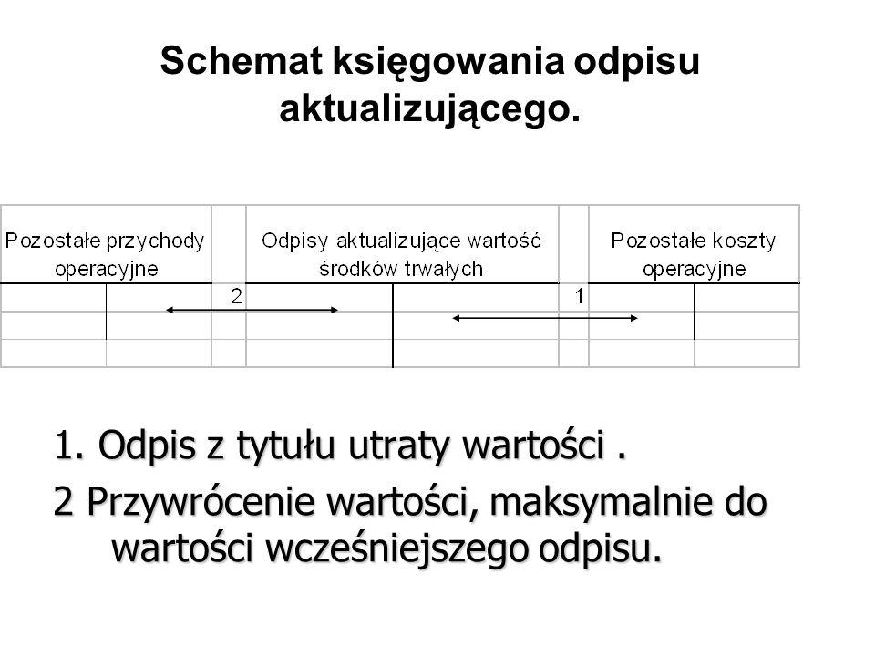 Schemat księgowania odpisu aktualizującego.