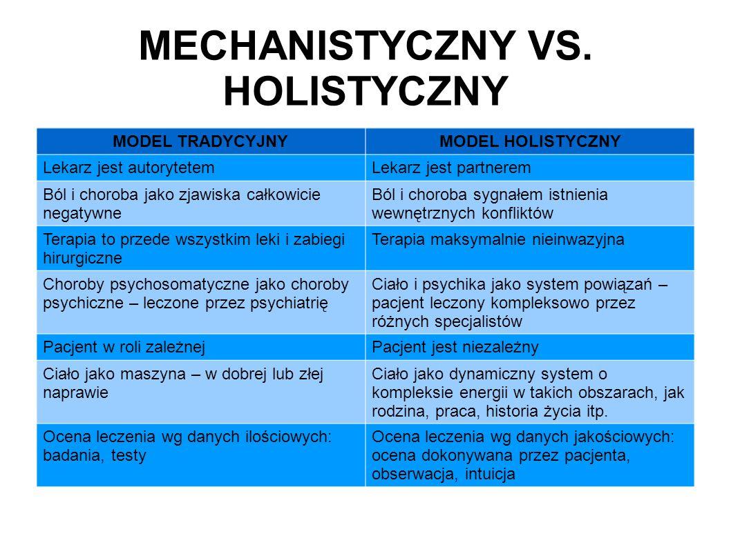 MECHANISTYCZNY VS. HOLISTYCZNY