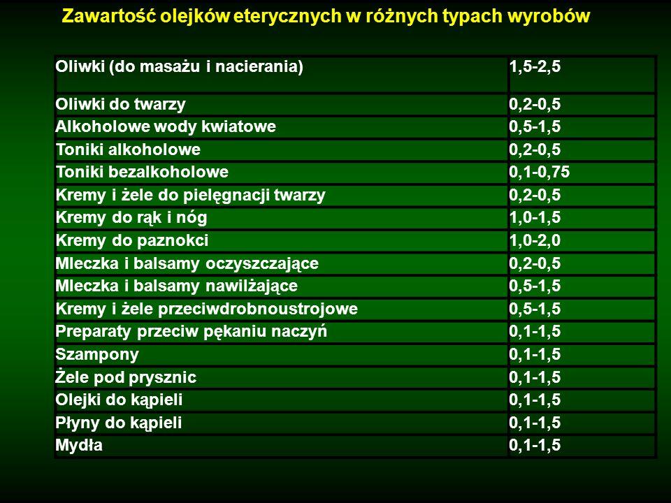 Zawartość olejków eterycznych w różnych typach wyrobów