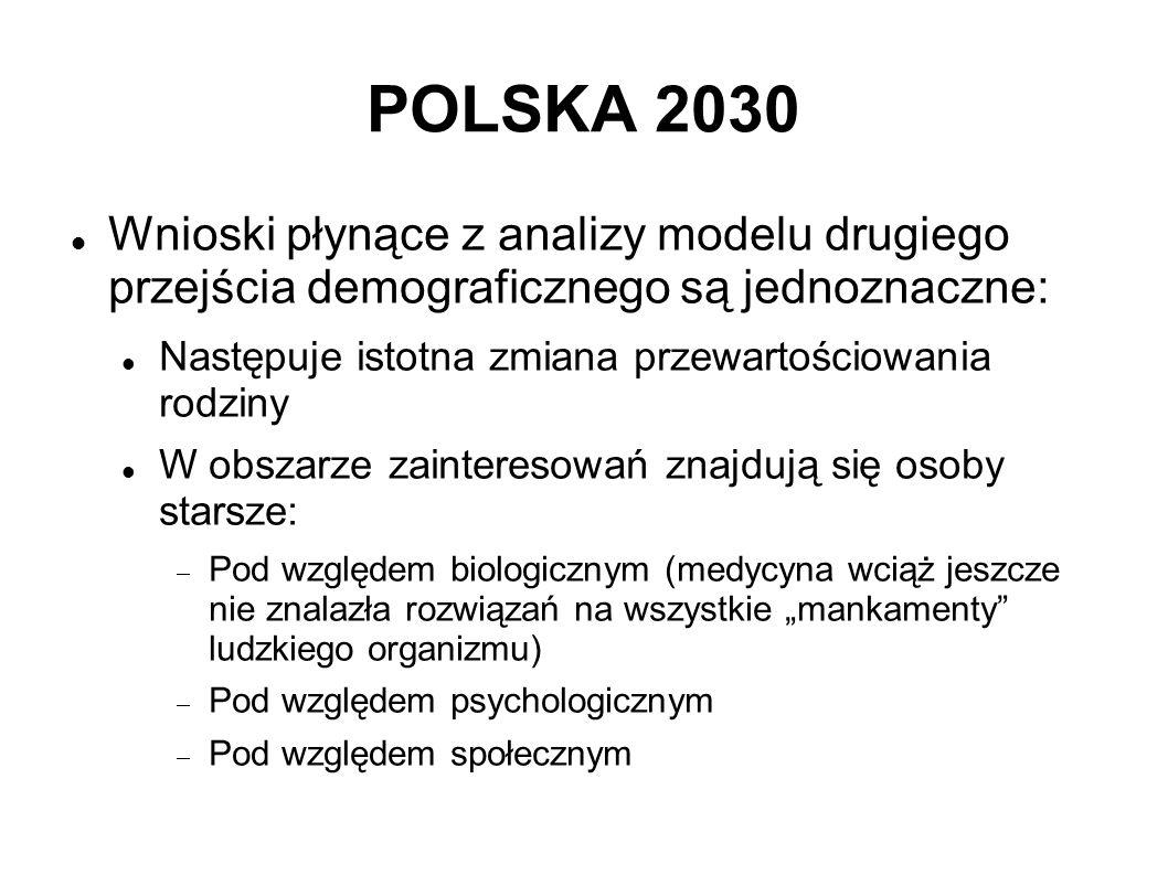 POLSKA 2030 Wnioski płynące z analizy modelu drugiego przejścia demograficznego są jednoznaczne: