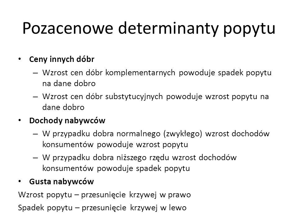 Pozacenowe determinanty popytu