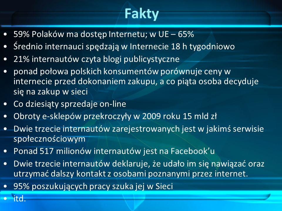 Fakty 59% Polaków ma dostęp Internetu; w UE – 65%