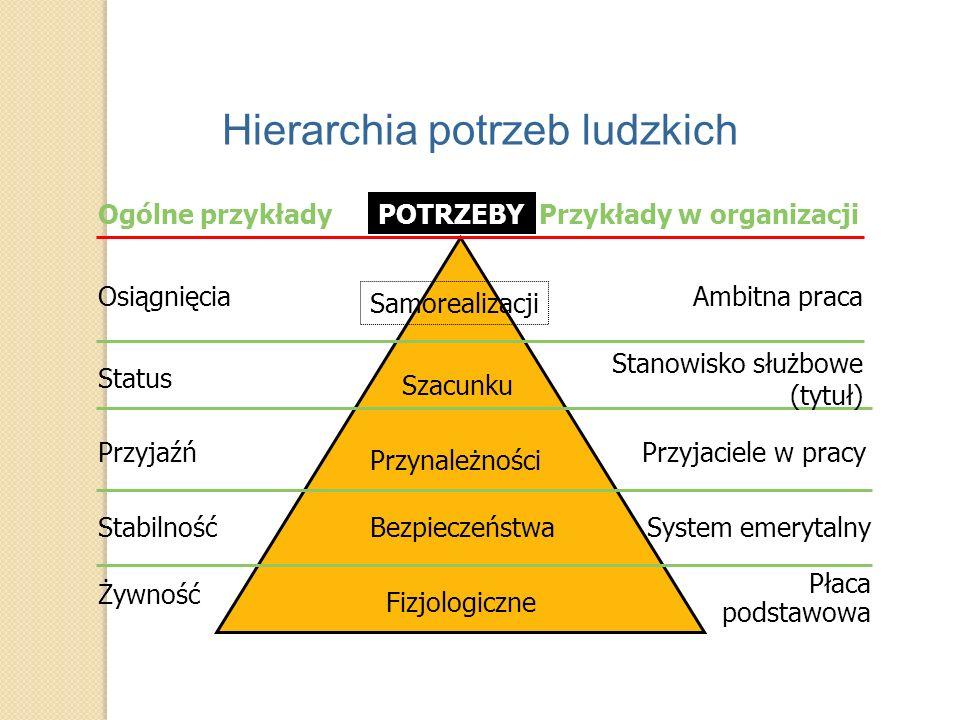 Hierarchia potrzeb ludzkich