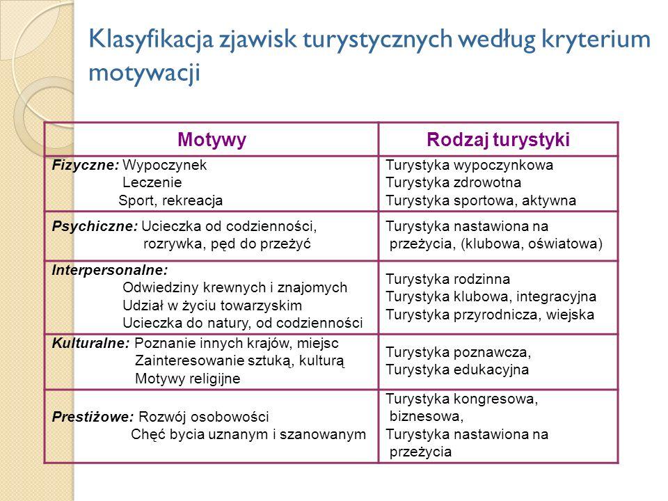 Klasyfikacja zjawisk turystycznych według kryterium motywacji
