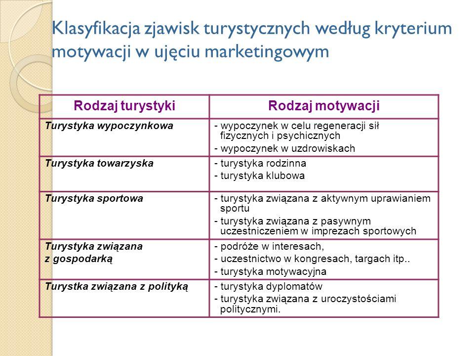 Klasyfikacja zjawisk turystycznych według kryterium motywacji w ujęciu marketingowym