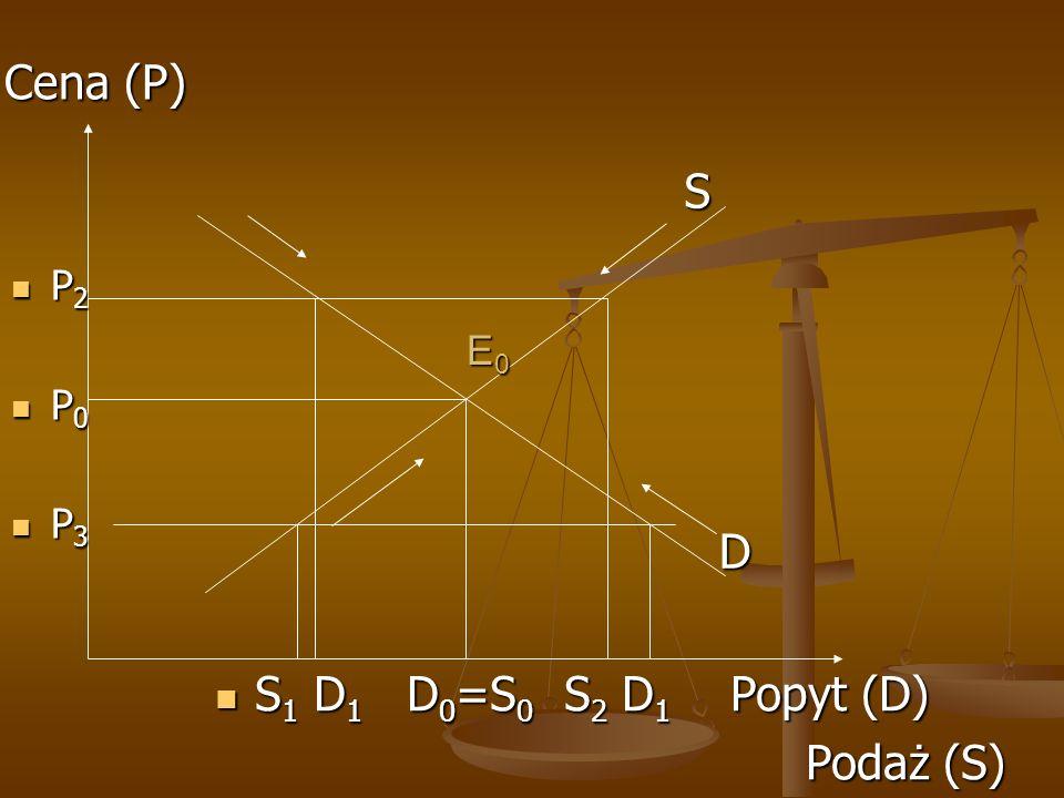 Cena (P) S P2 P0 P3 E0 D S1 D1 D0=S0 S2 D1 Popyt (D) Podaż (S)