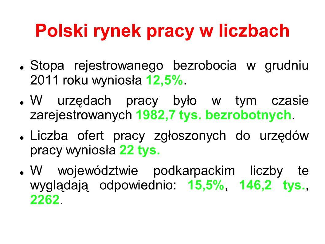 Polski rynek pracy w liczbach