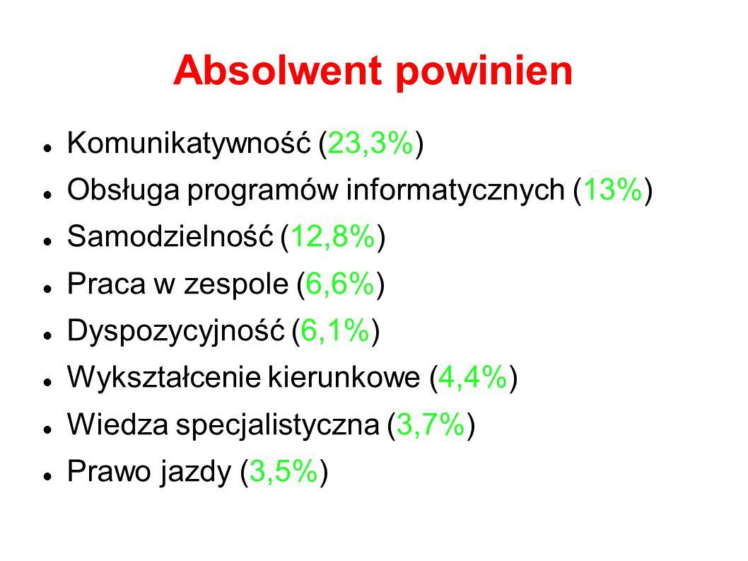Absolwent powinien Komunikatywność (23,3%)