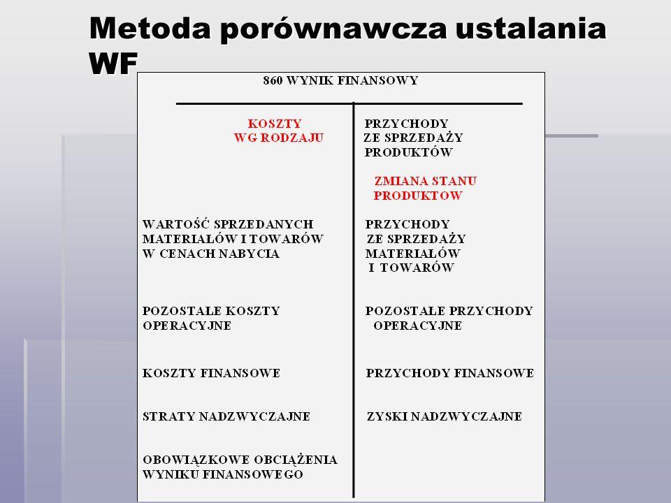 Metoda porównawcza ustalania WF