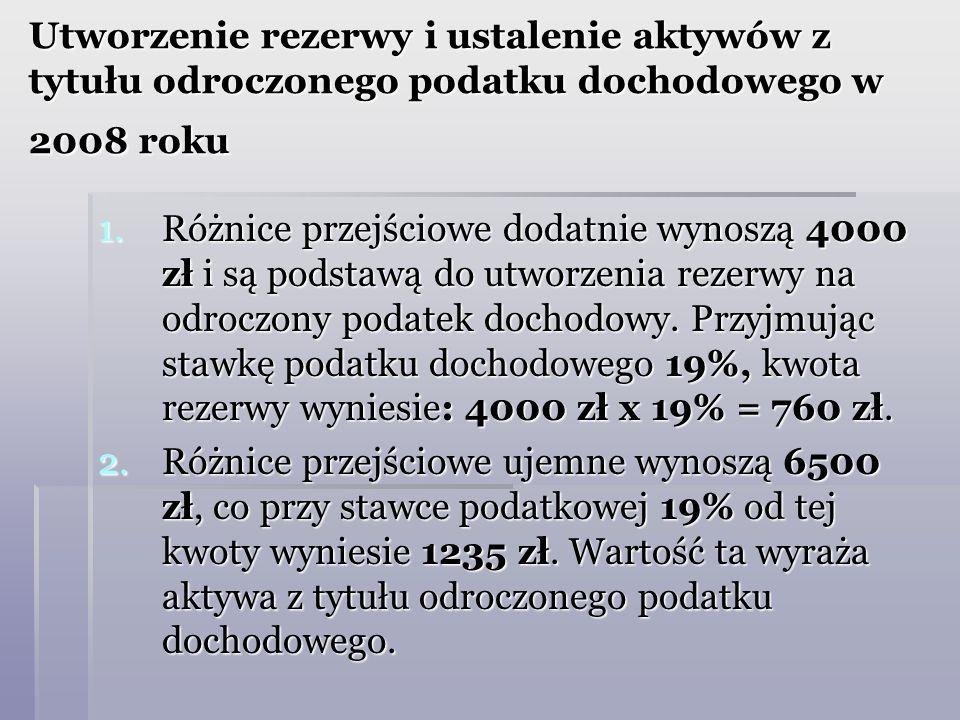 Utworzenie rezerwy i ustalenie aktywów z tytułu odroczonego podatku dochodowego w 2008 roku