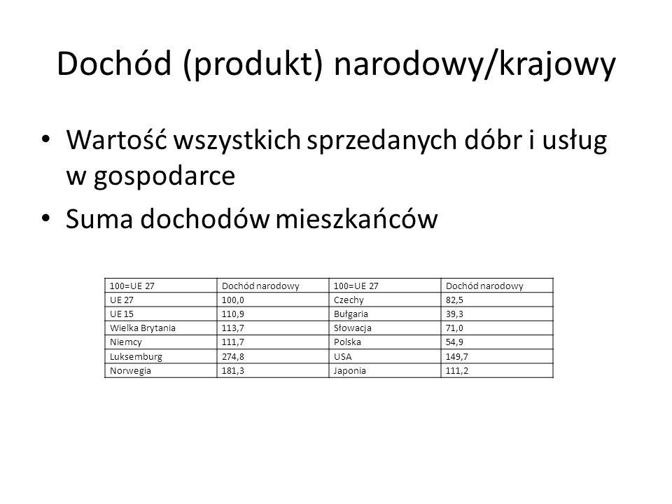 Dochód (produkt) narodowy/krajowy