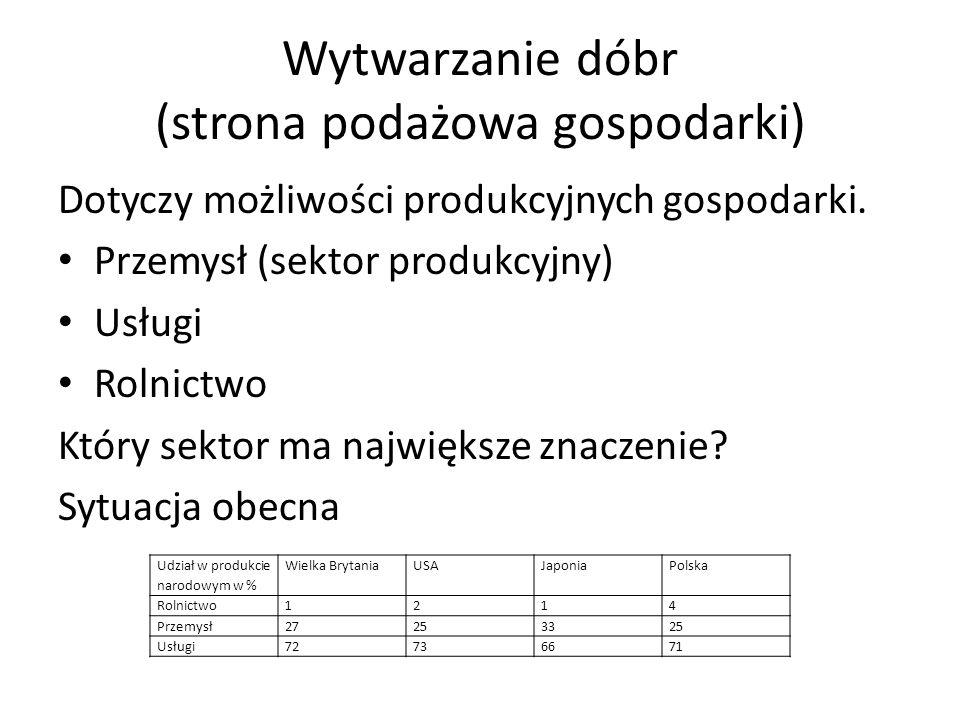 Wytwarzanie dóbr (strona podażowa gospodarki)