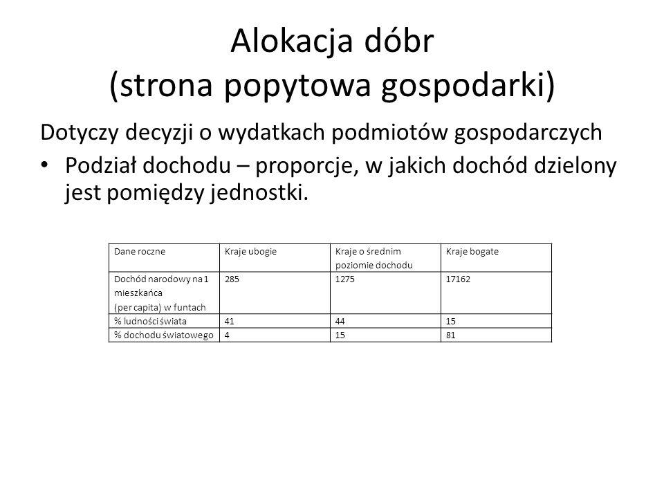 Alokacja dóbr (strona popytowa gospodarki)