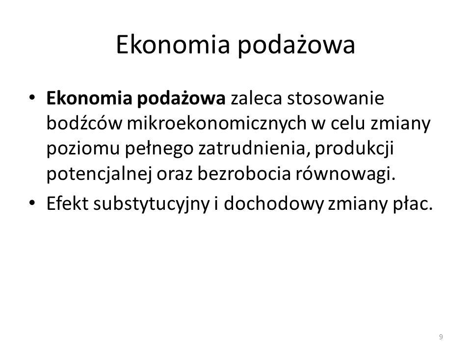 Ekonomia podażowa