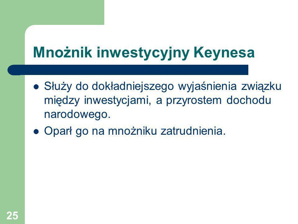 Mnożnik inwestycyjny Keynesa