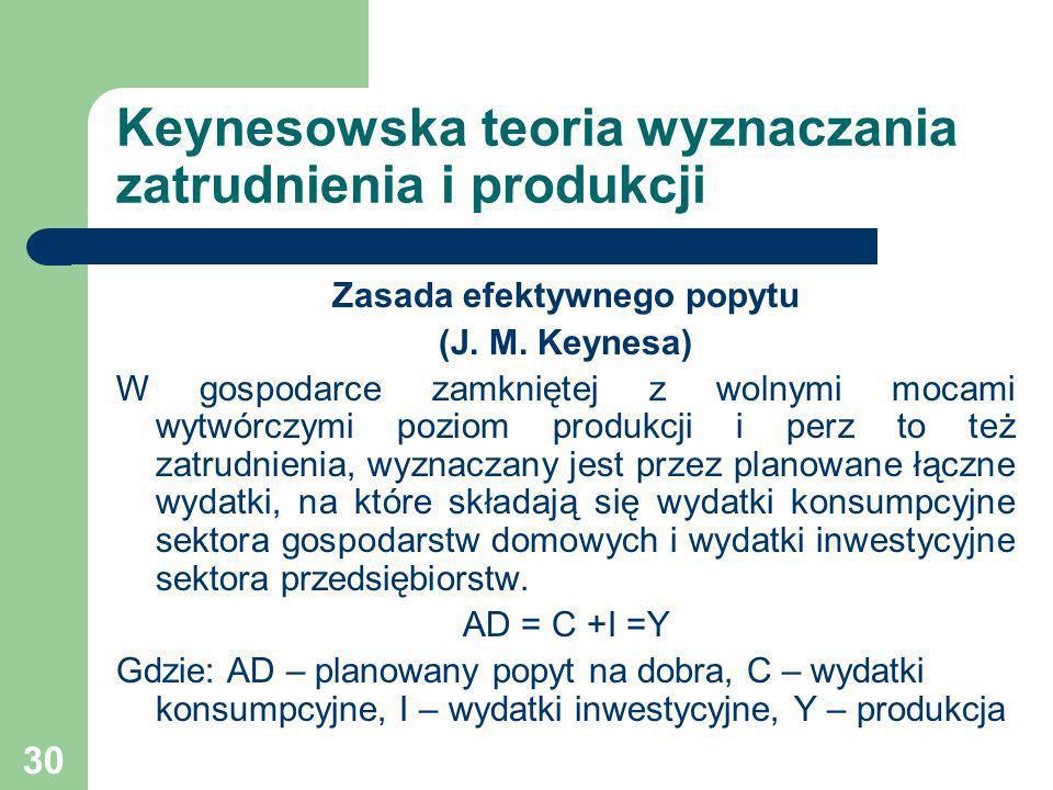 Keynesowska teoria wyznaczania zatrudnienia i produkcji