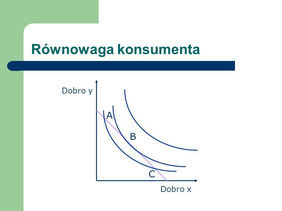 Równowaga konsumenta Dobro x Dobro y A B C