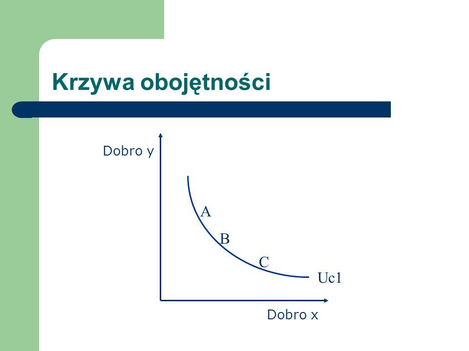 Krzywa obojętności Dobro x Dobro y A B C Uc1