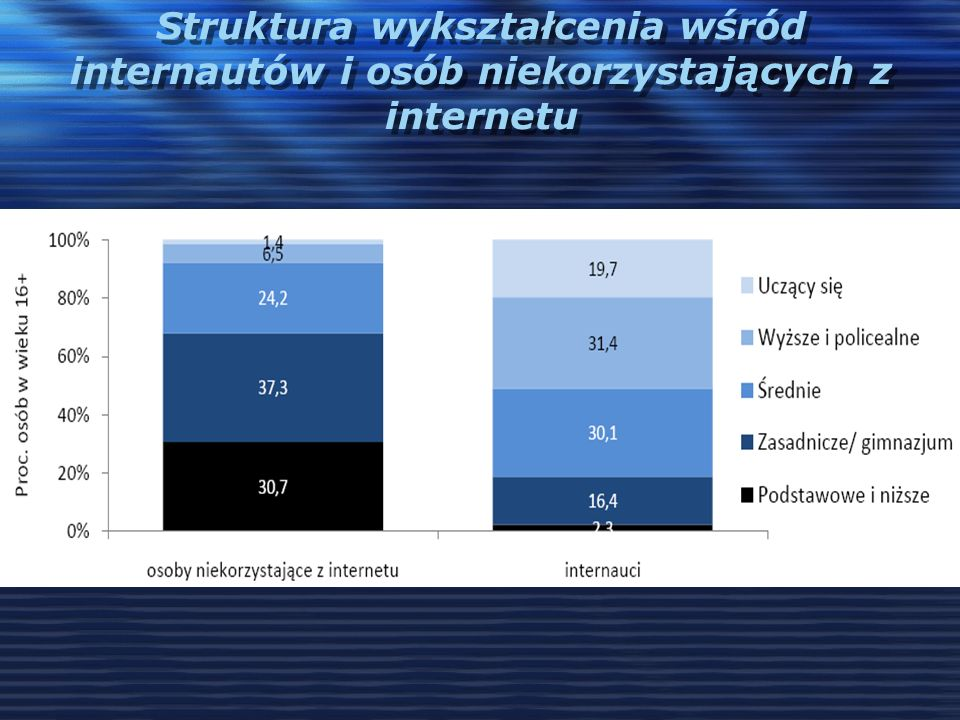 Struktura wykształcenia wśród internautów i osób niekorzystających z internetu