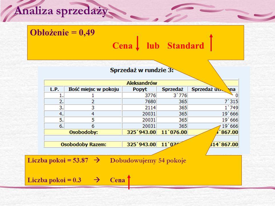 Analiza sprzedaży Obłożenie = 0,49