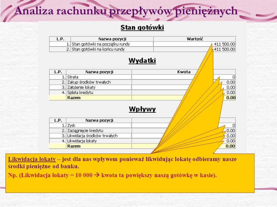 Stan gotówki na koniec okresu = 150 000+(100 000-50 000) = 200 000