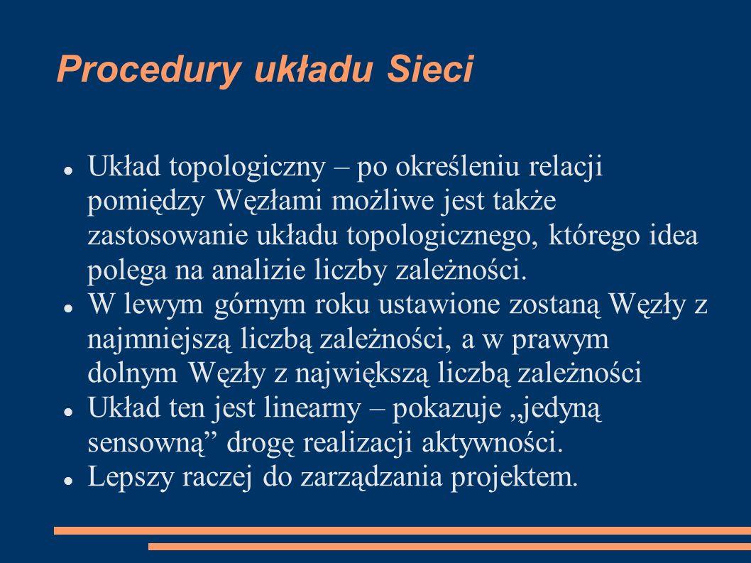 Procedury układu Sieci