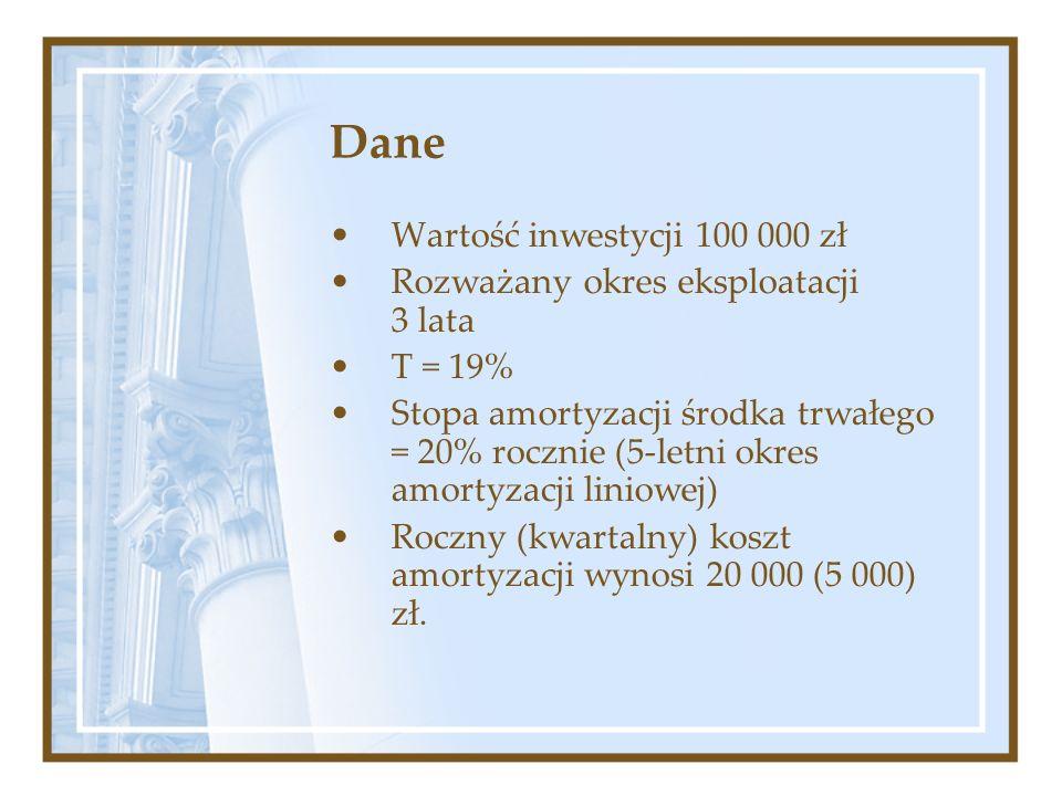 Dane Wartość inwestycji 100 000 zł Rozważany okres eksploatacji 3 lata