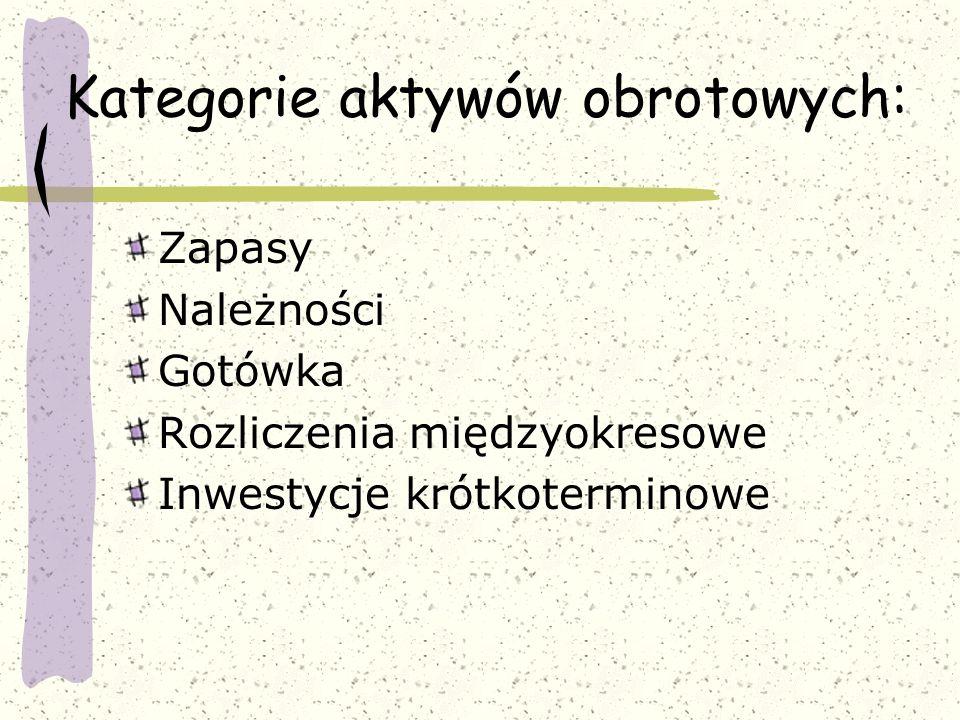 Kategorie aktywów obrotowych: