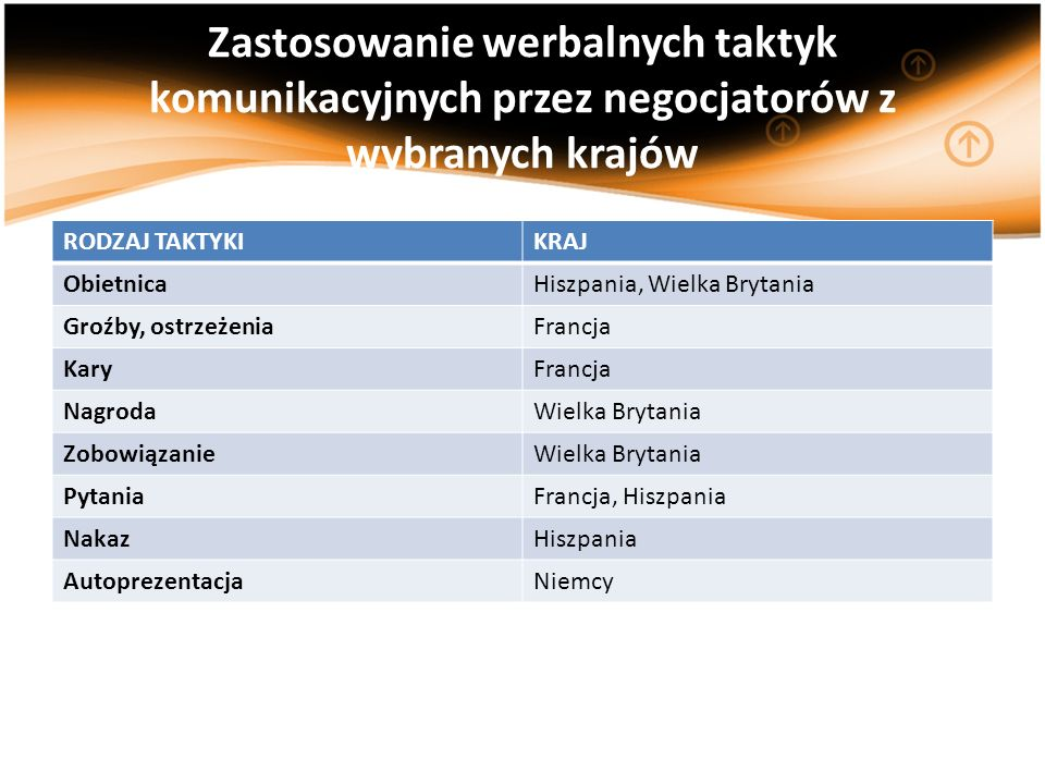 Zastosowanie werbalnych taktyk komunikacyjnych przez negocjatorów z wybranych krajów