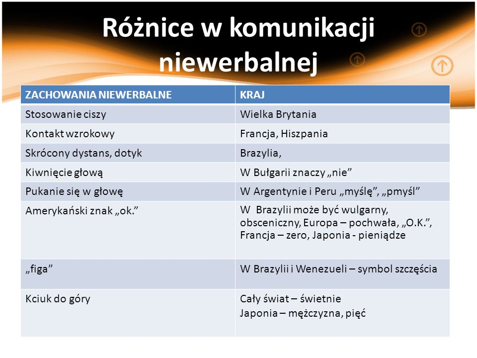 Różnice w komunikacji niewerbalnej