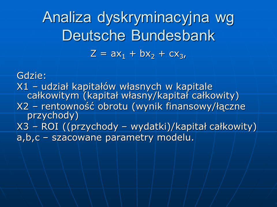 Analiza dyskryminacyjna wg Deutsche Bundesbank