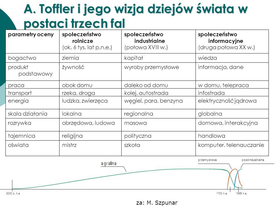 A. Toffler i jego wizja dziejów świata w postaci trzech fal