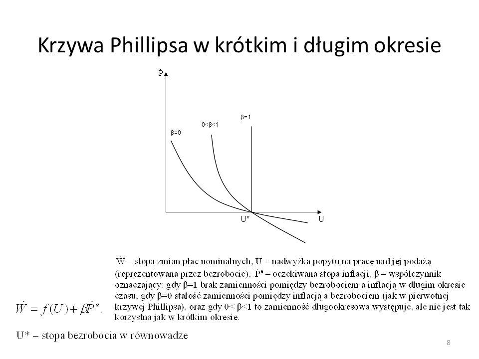 Krzywa Phillipsa w krótkim i długim okresie