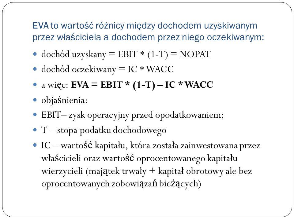 dochód uzyskany = EBIT * (1-T) = NOPAT dochód oczekiwany = IC * WACC