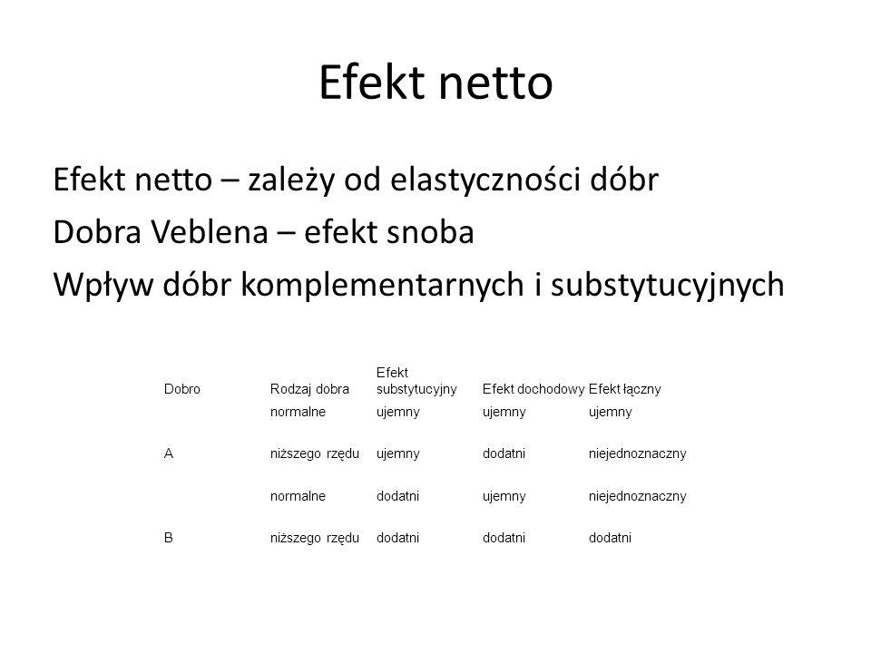 Efekt netto Efekt netto – zależy od elastyczności dóbr Dobra Veblena – efekt snoba Wpływ dóbr komplementarnych i substytucyjnych