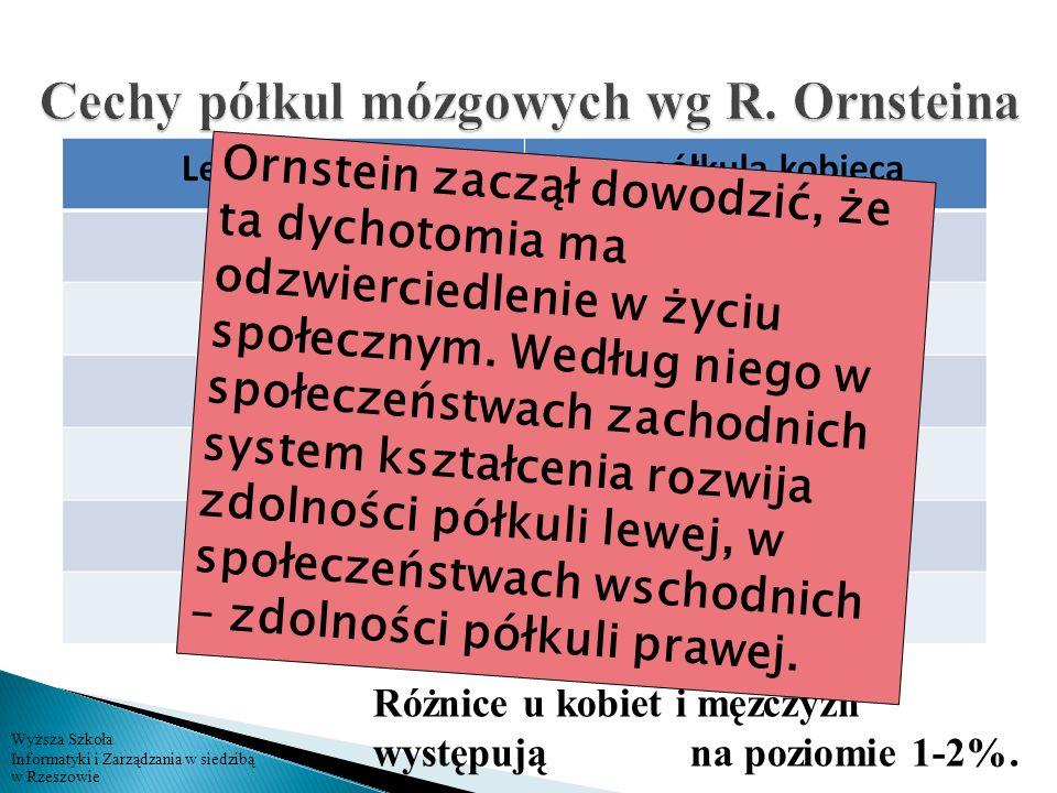 Cechy półkul mózgowych wg R. Ornsteina