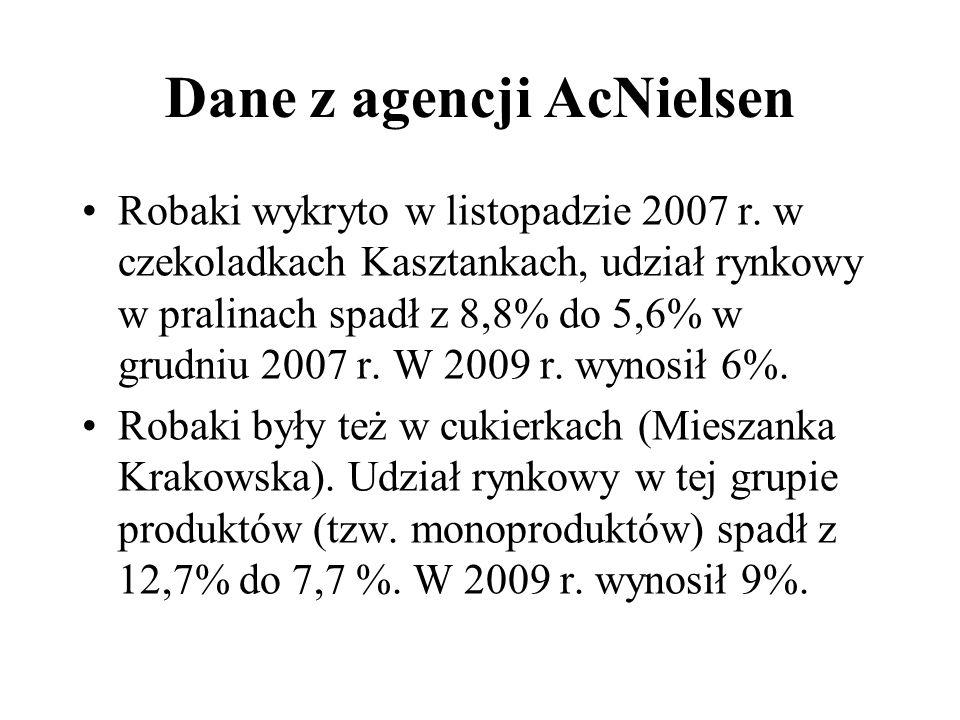 Dane z agencji AcNielsen