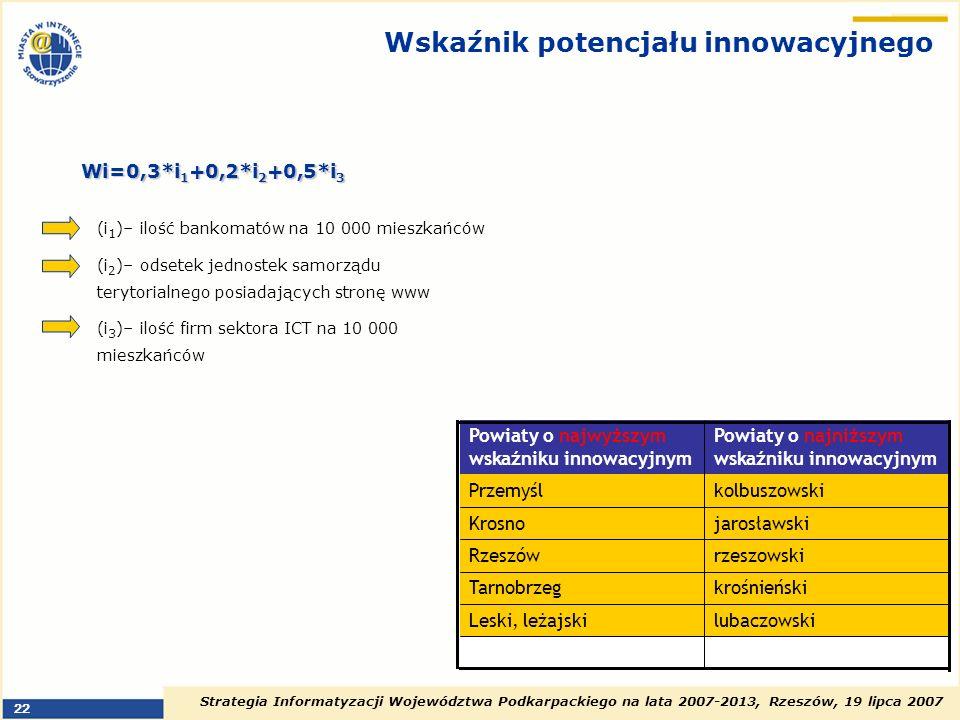 Wskaźnik potencjału innowacyjnego