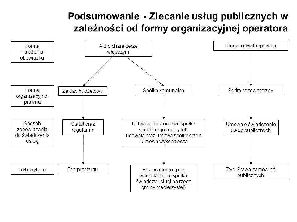 Podsumowanie - Zlecanie usług publicznych w zależności od formy organizacyjnej operatora