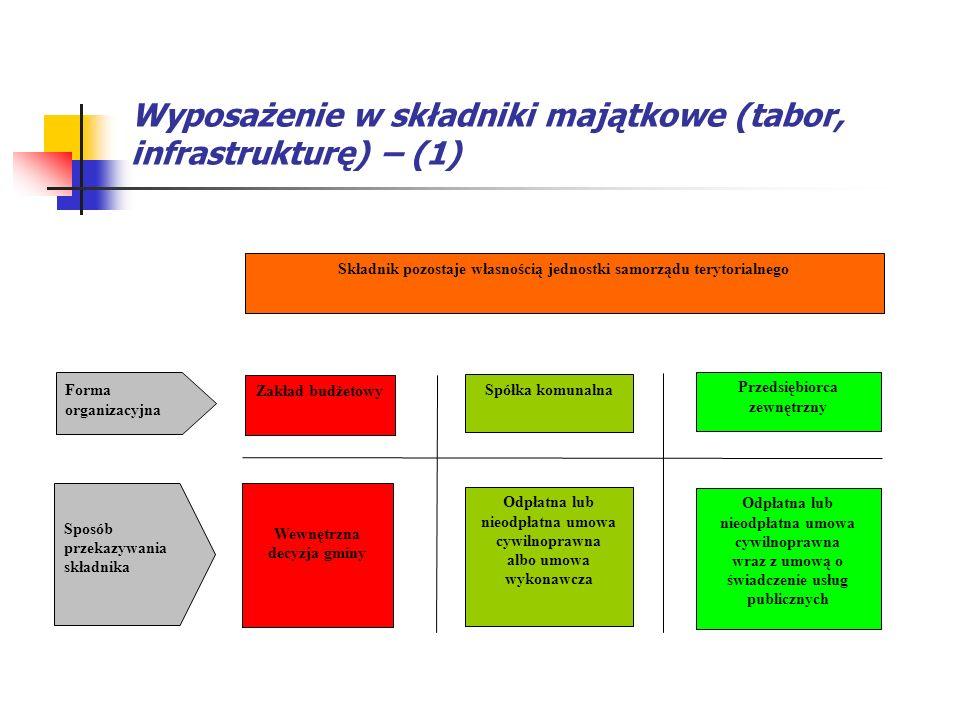 Wyposażenie w składniki majątkowe (tabor, infrastrukturę) – (1)