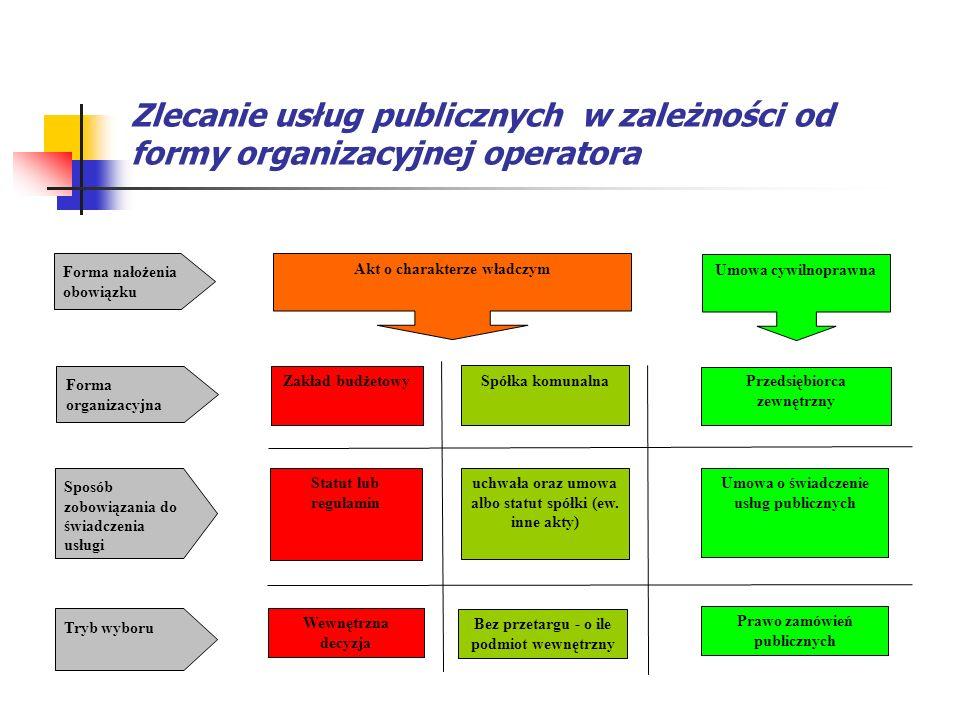 Zlecanie usług publicznych w zależności od formy organizacyjnej operatora