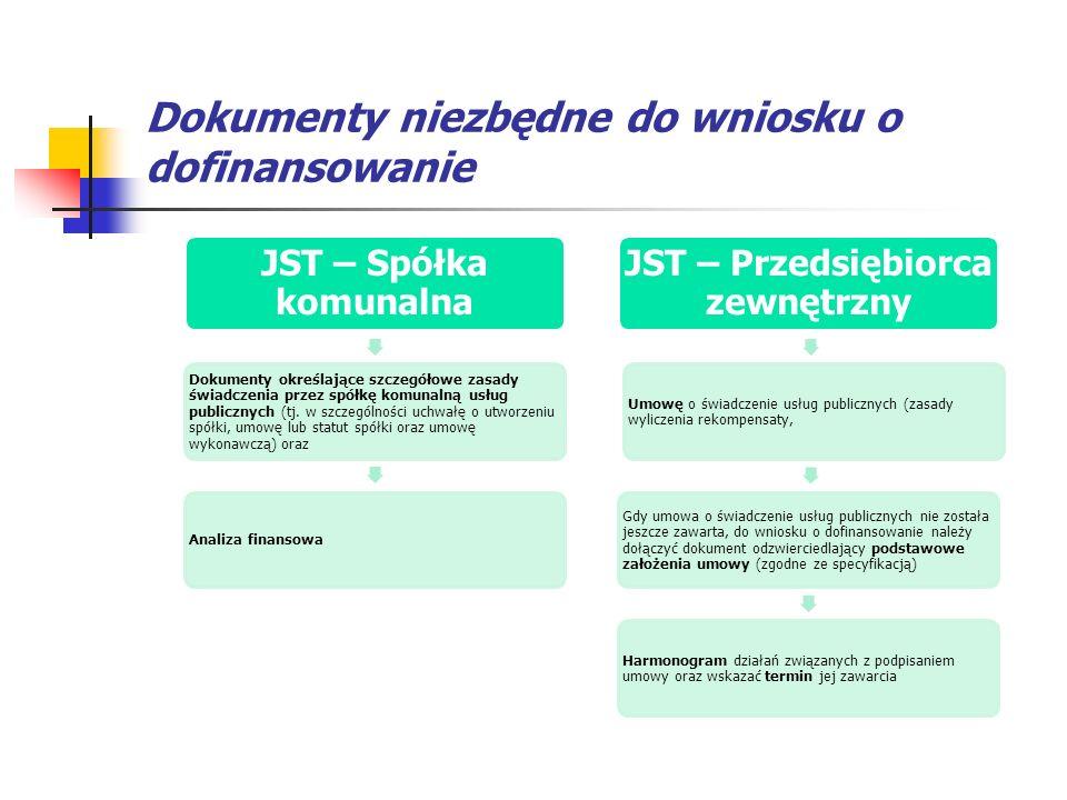 Dokumenty niezbędne do wniosku o dofinansowanie