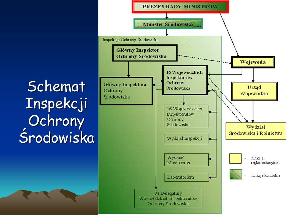 Schemat Inspekcji Ochrony Środowiska