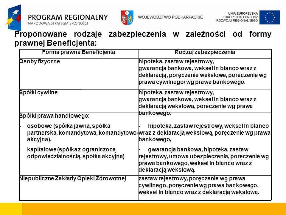 Rodzaj zabezpieczenia Forma prawna Beneficjenta